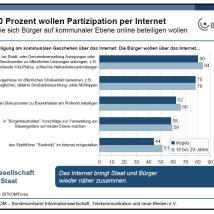 Bitkom-Studie: Bürger wollen mehr Beteiligung per Internet auf lokaler Ebene