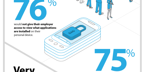 En Is Byod A Threat To Your Privacy 82 Of Employees Think So