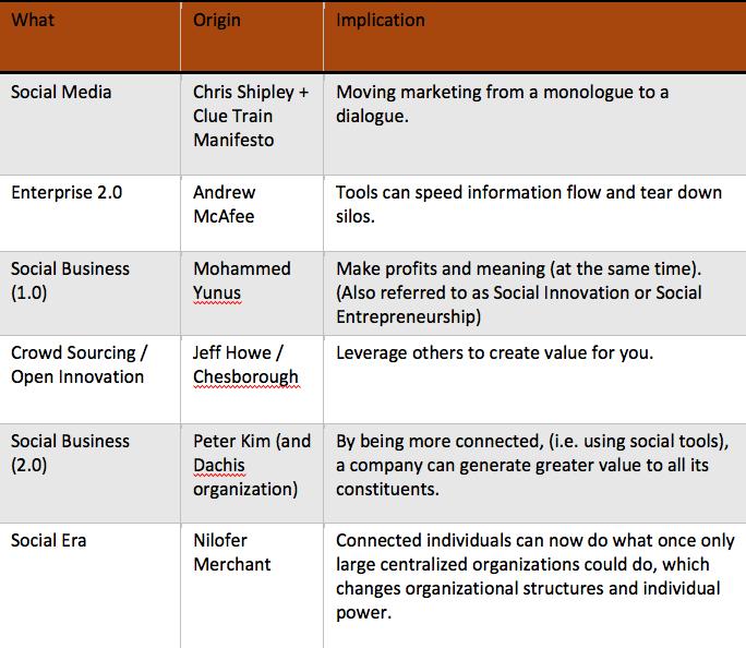 Social-Media-vs.-Social-Business-vs.-Social-Era-Graphic