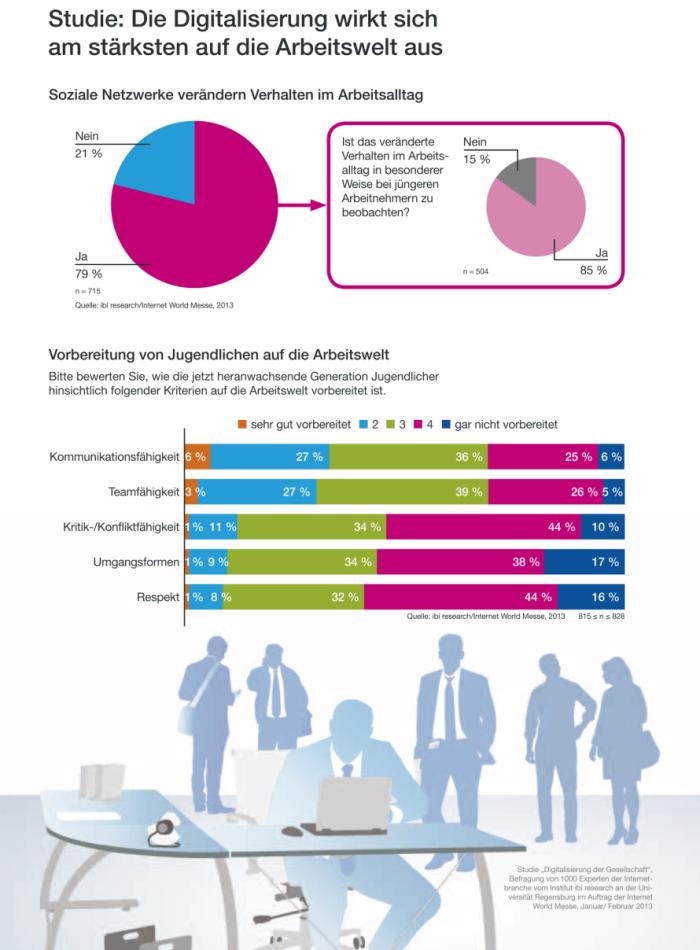 Studie: Wie Digitalisierung und Social Media die Arbeitswelt verändern