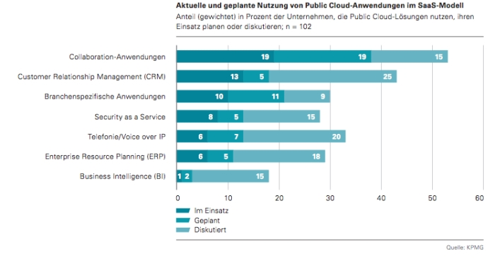 Quelle und Copyright: Cloud-Monitor 2013 c lo ud- c omp uting in Deutschland -- Status quo und Perspektiven (Bitkom, KPMG, PAC)