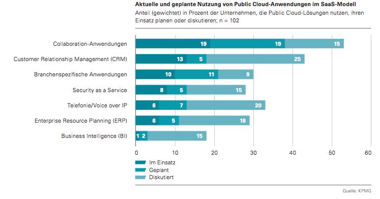 Quelle und Copyright: Cloud-Monitor 2013 c lo ud- c omp uting in Deutschland – Status quo und Perspektiven (Bitkom, KPMG, PAC)