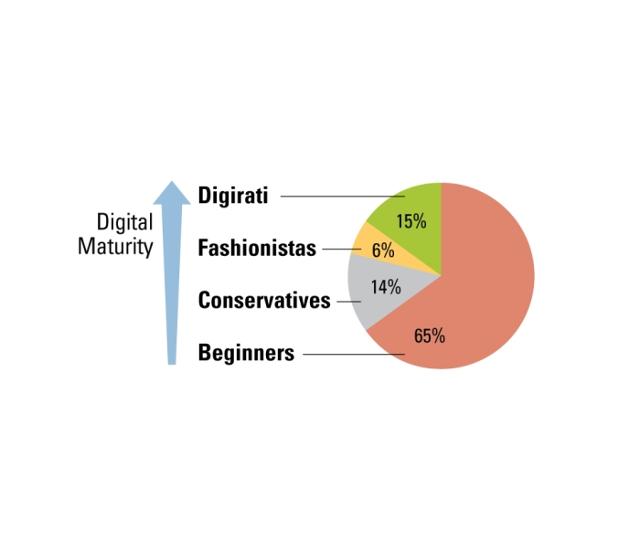 Source: MIT's Center for Digital Business and Capgemini report