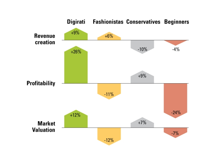 "Source: MIT's Center for Digital Business and Capgemini report ""The Digital Advantage: how digital leaders outperform their peers in every industry."""