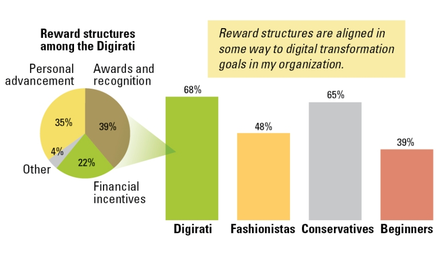 Most companies fail to tie incentives to digital transformation. - Source: MIT's Center for Digital Business and Capgemini report