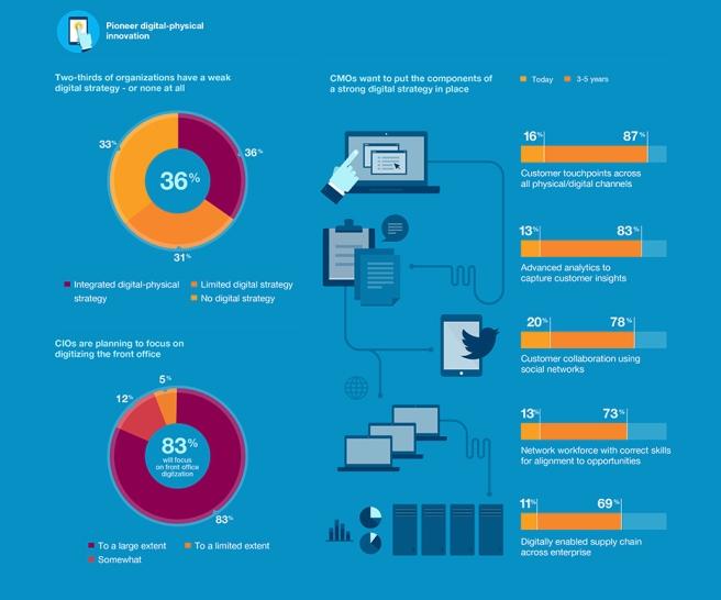Viele Unternehmen haben Lücken in ihrer digitalen Strategie