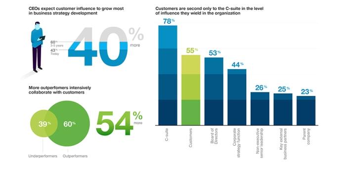 Kunden beeinflussen nach dem CEO das Unternehmen am meisten, so die IBV Studie