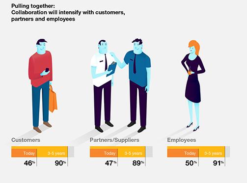 Das kollabvorative Zeitalter? Immer mehr Dilaog und Zusammenarbeit, mit Mitarbeitern, Partner und Kunden.