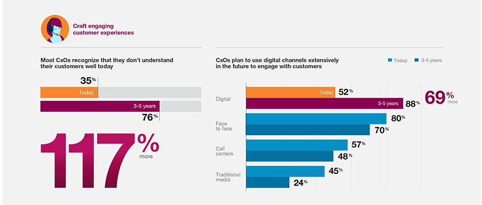 Immer mehr Interaktion mit Kunden über digitale Kanäle