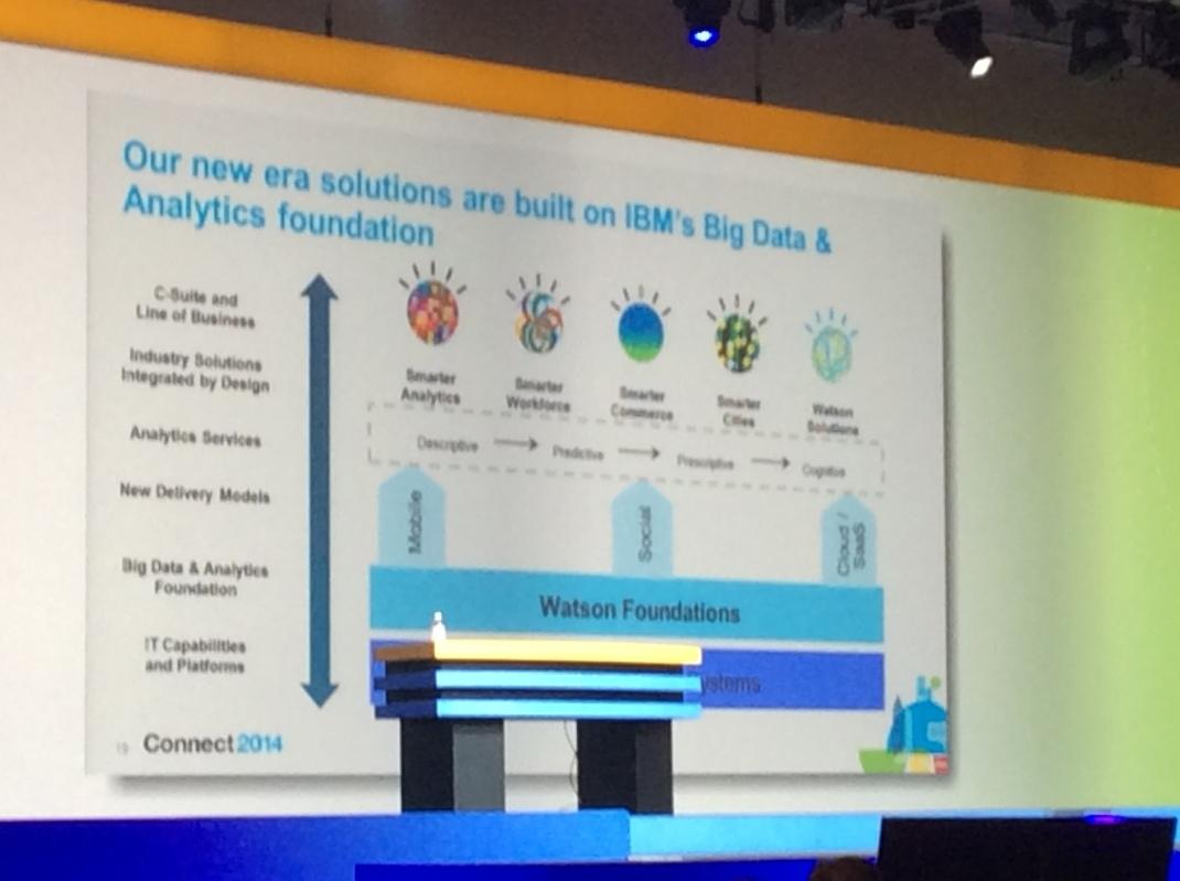 Lösungen der IBM bauen auf analytischen Funktionen, Mobile, Social und Security auf. Die Cloud ist das bevorzugte Delivery-Modell.