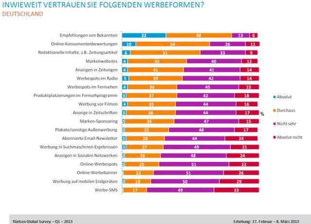 Online-Umfrage von Nielsen