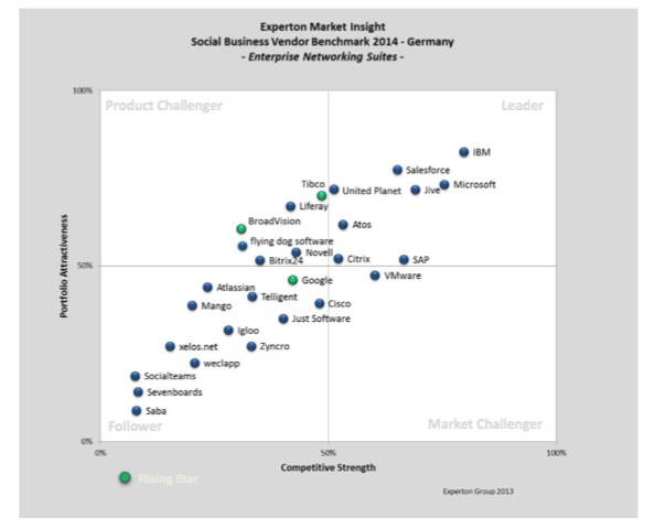 The Quadrant for Enterprise Social Networking Suites.