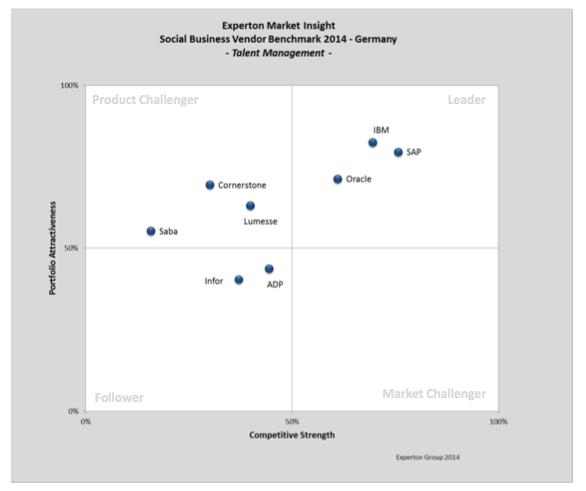 The quadrant for Talent Management
