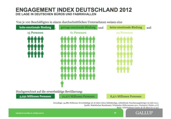 Gallup Engagement Index 2012