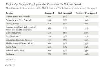 Worldwide__13__of_Employees_Are_Engaged_at_Work_-_Mozilla_Firefox__IBM_Edition