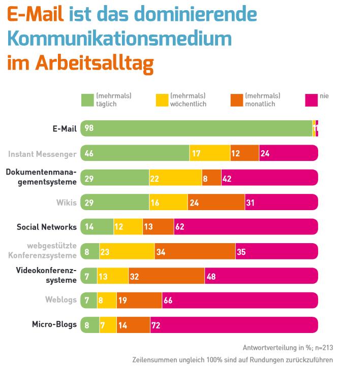 """Quelle: Studie """"Vernetzte Organisation 2013″ der Forschungsgruppe Kooperationssysteme der Universtät der Bundeswehr in München"""
