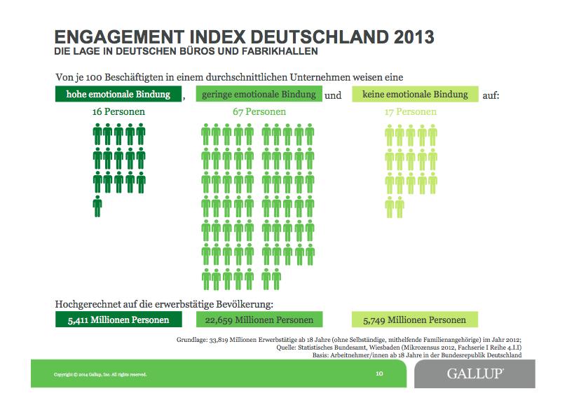 Der Gallup-Index für 2013: Keine besserung in Sicht. Laut Gallup belaufen sich die volkswirtschaftlichen Kosten aufgrund innerer Kündigung auf eine Summe zwischen 98,5 und 118,4 Milliarden Euro jährlich.