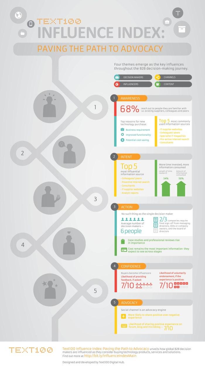 B2B infographic Edited8.4b