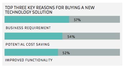 Warum kaufen Kunden heute IT-Lösungen?