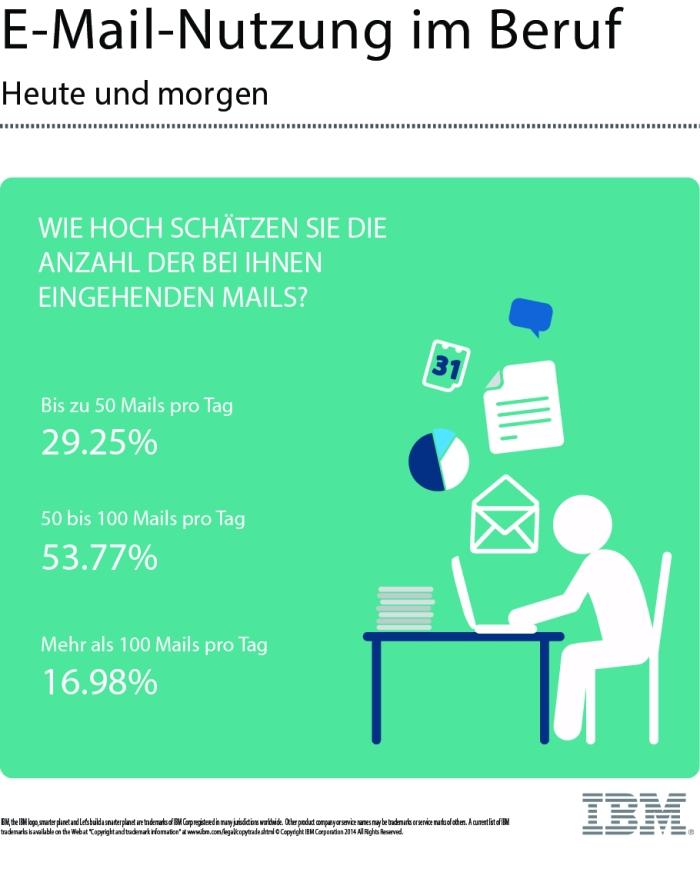 E-Mail - Nutzung im Beruf 2