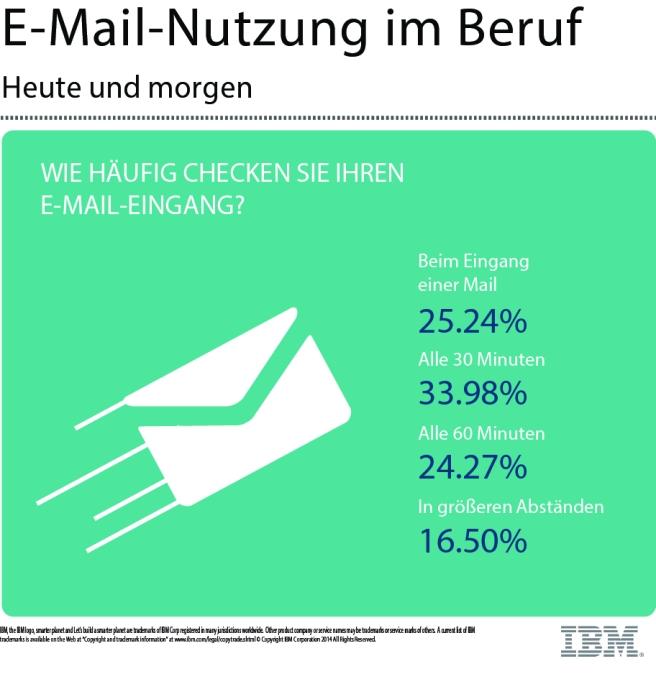 E-Mail - Nutzung im Beruf 4
