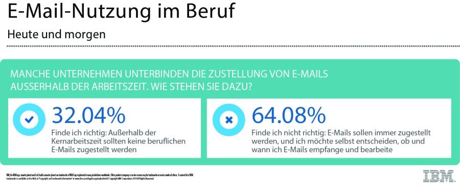 E-Mail - Nutzung im Beruf 5