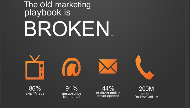 What is Inbound Marketing? - by HubSpot