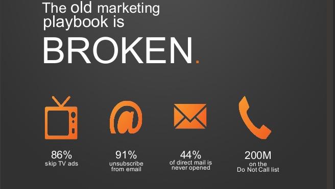 What is Inbound Marketing? - by HubSpot