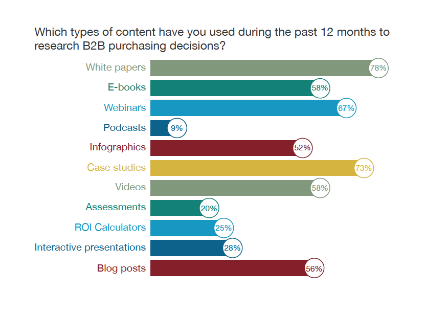 © 2014 B2B Content Preferences Survey