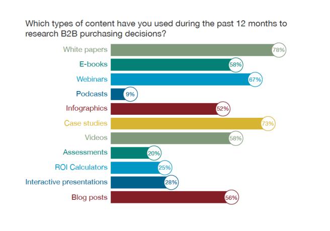 © 2014 B2B Content Preferences Survey