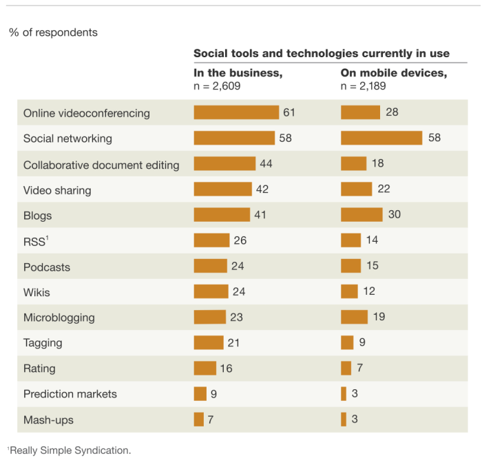 Videoconferencing and social networks are used most often in the business.
