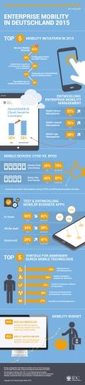IDC_Infografik_Enterprise_Mobility_2015