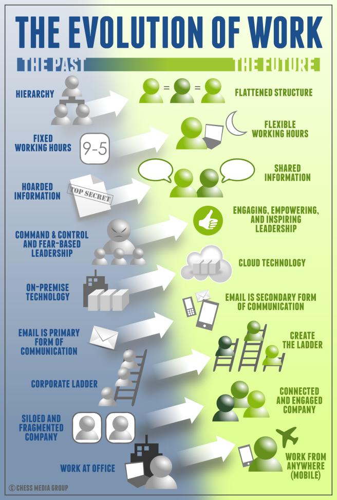 evolution-of-work-hires