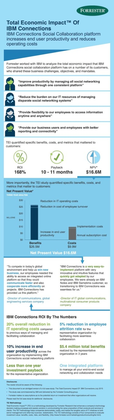 IBM Connections TEI Infographic_August2015_Final