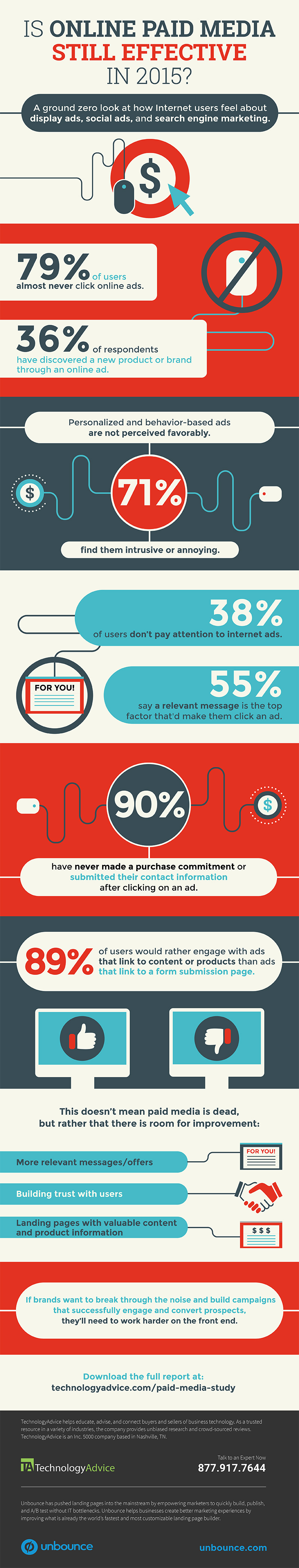 technologyadvice-ppc-infographic-v4