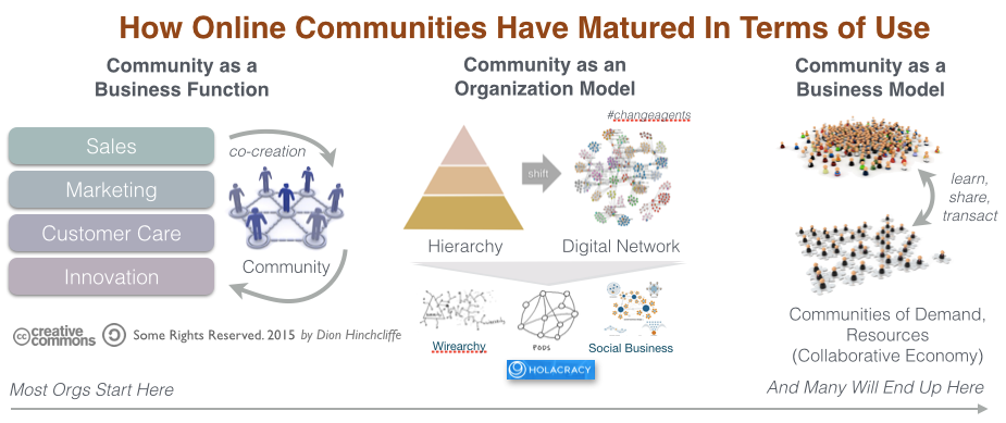 online_communities_matured_in_terms_of_use