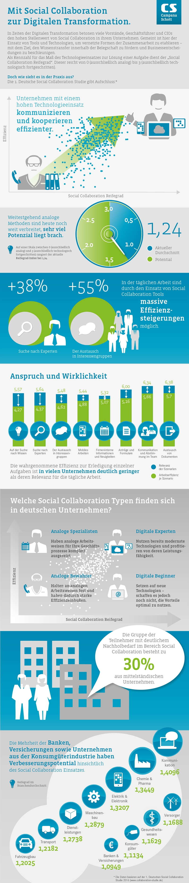 Infografik-Social-Collaboration_intern_800px