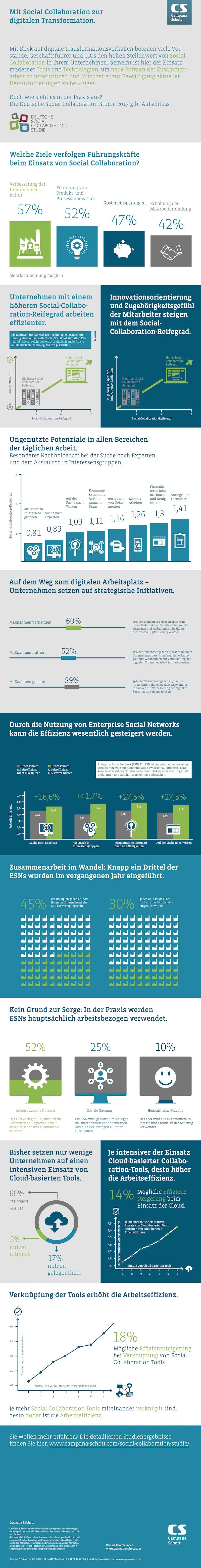 Infografik-Social-Collaboration_intern_800px-2017