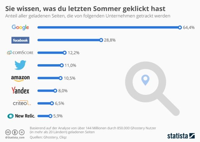 infografik_12252_tracking_reichweite_von_internet_unternehmen_n