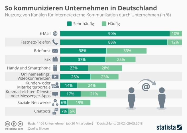 infografik_15443_von_unternehmen_in_deutschland_genutze_kommunikationskanaele_n
