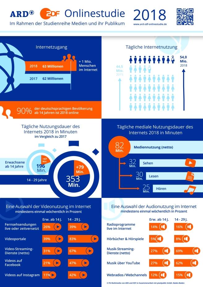 ARD-ZDF-Onlinestudie-Infografik