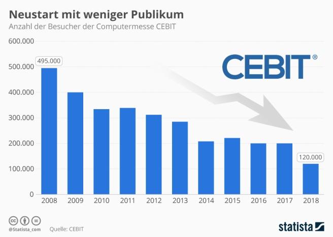 infografik_973_besucher_der_computermesse_cebit_n