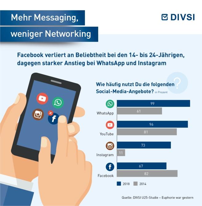 02-Mehr-Messaging-weniger-Networking.jpg