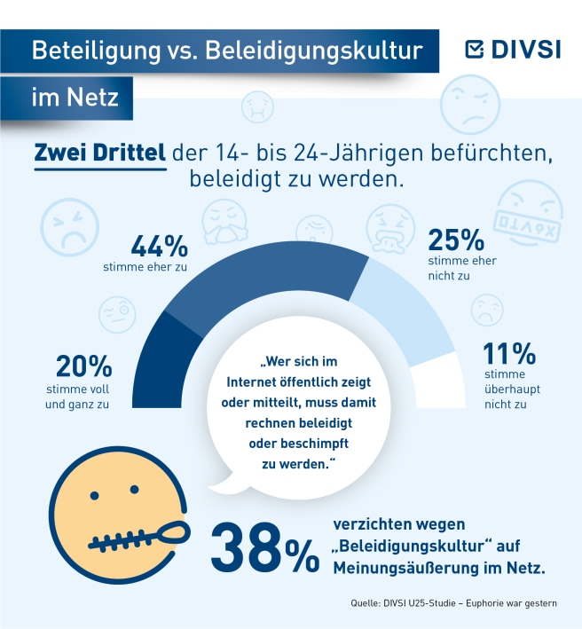 05-Beteiligung-vs.-Beleidigungskultur-im-Netz