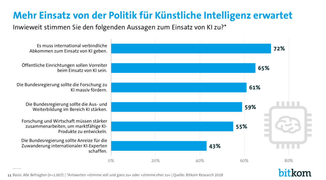 Bitkom_Charts_Künstliche_Intelligenz_27_11_2018_final_pdf__Seite_11_von_13_.png