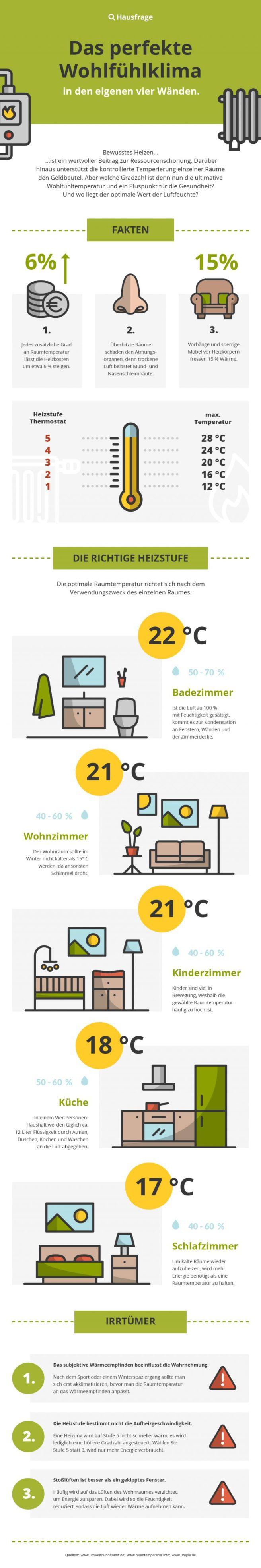 Infografik_Wohlfühlklima_Hausfrage-768x4622