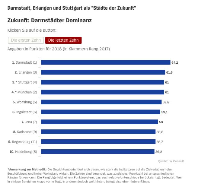 Städte-Ranking__Warum_man_nach_Darmstadt_ziehen_muss_-_SPIEGEL_ONLINE