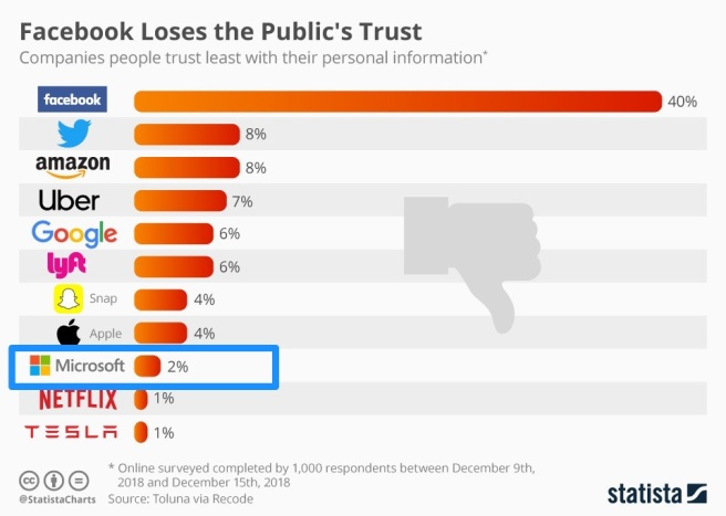 623728-the-why-axis-facebook-loses-public-trust
