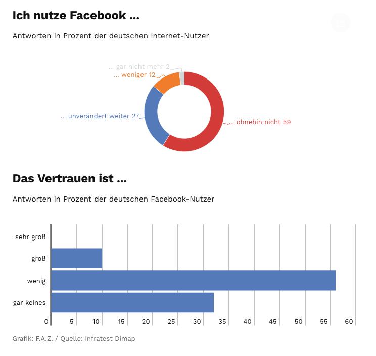 Facebook__Nutzer-Misstrauen_schon_vor_Datenskandal_hoch