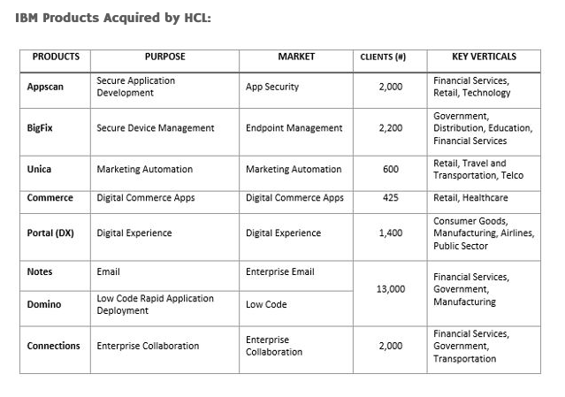 Acquisition_of_IBM's_Select_Assets__Power_Fuel_for_HCL's_Transformation____Magadh_Chronicle.png